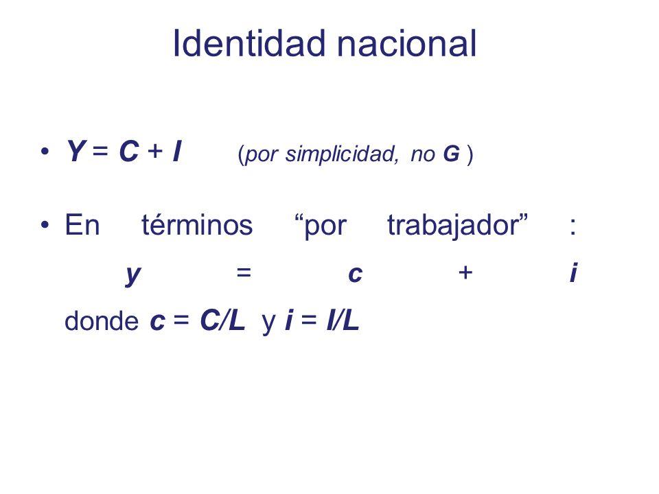 Identidad nacional Y = C + I (por simplicidad, no G )