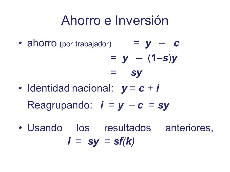 Ahorro e Inversión ahorro (por trabajador) = y – c = y – (1–s)y = sy