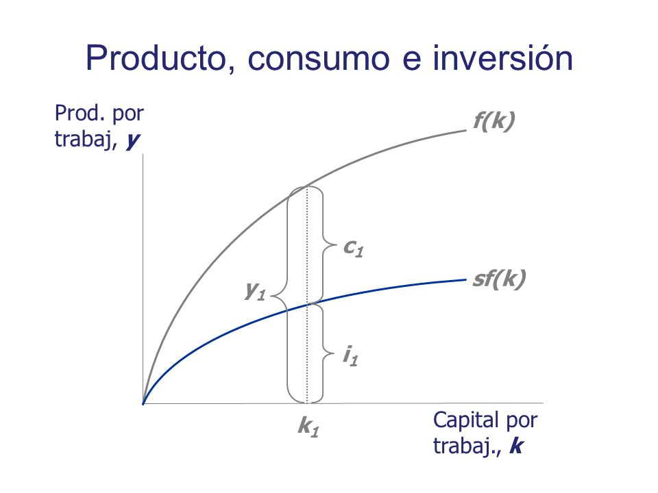 Producto, consumo e inversión