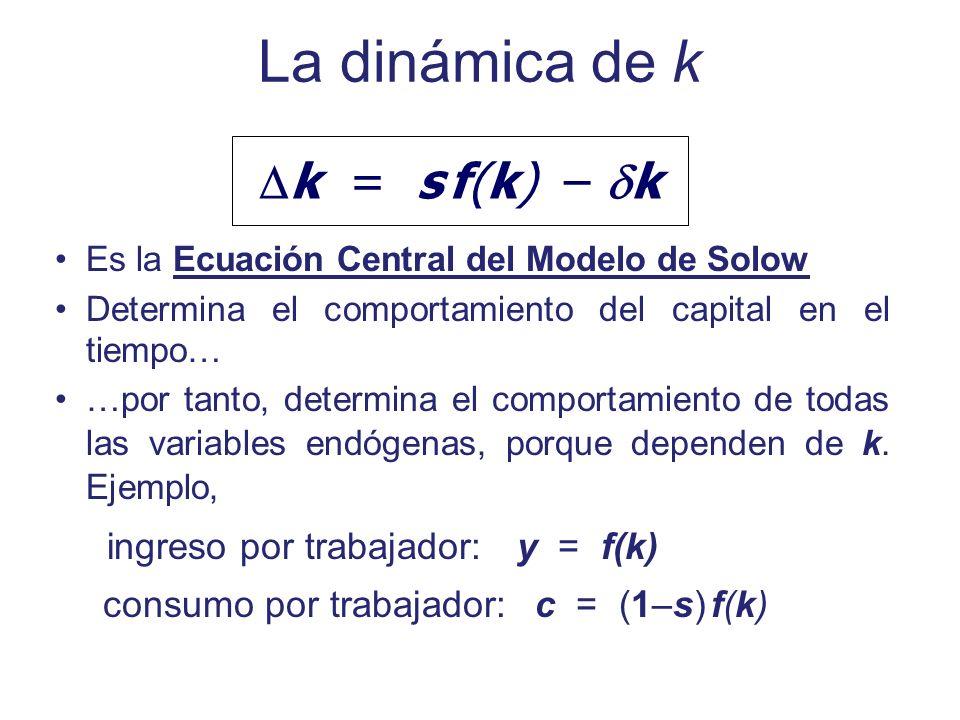 La dinámica de k k = s f(k) – k ingreso por trabajador: y = f(k)