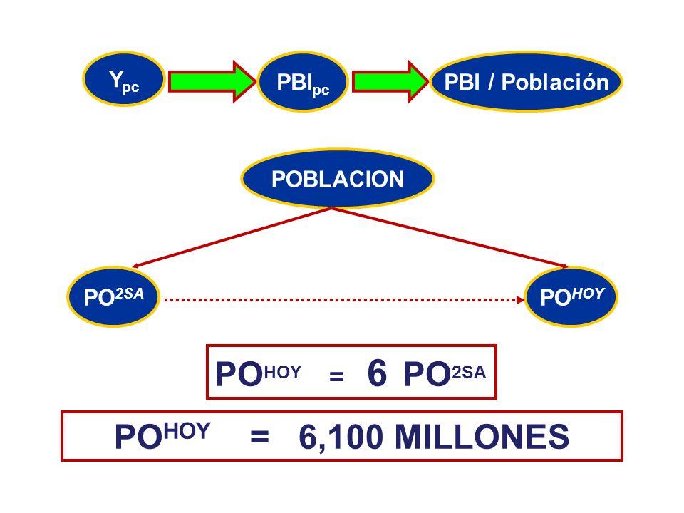POHOY = 6 PO2SA POHOY = 6,100 MILLONES Ypc PBIpc PBI / Población