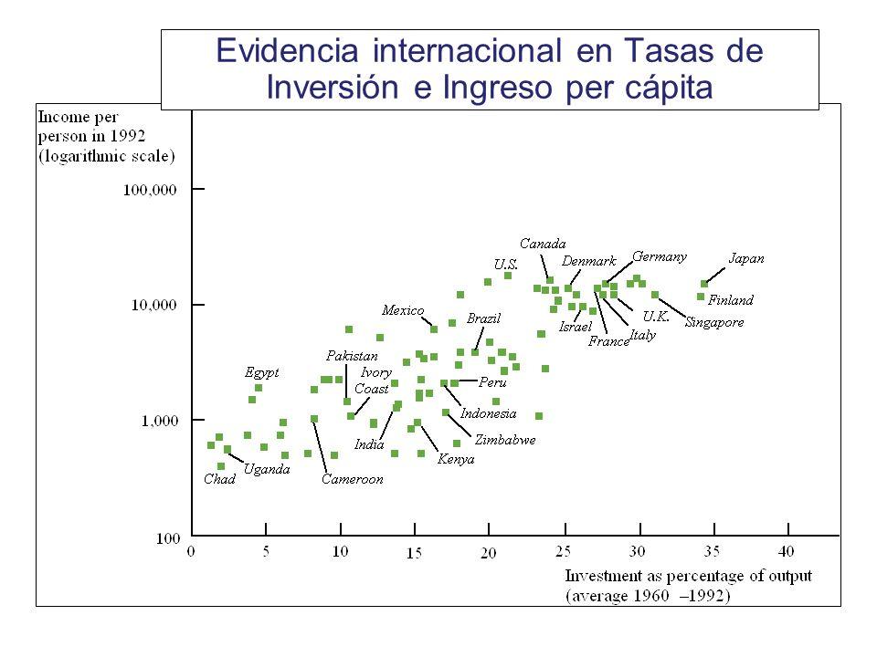 Evidencia internacional en Tasas de Inversión e Ingreso per cápita