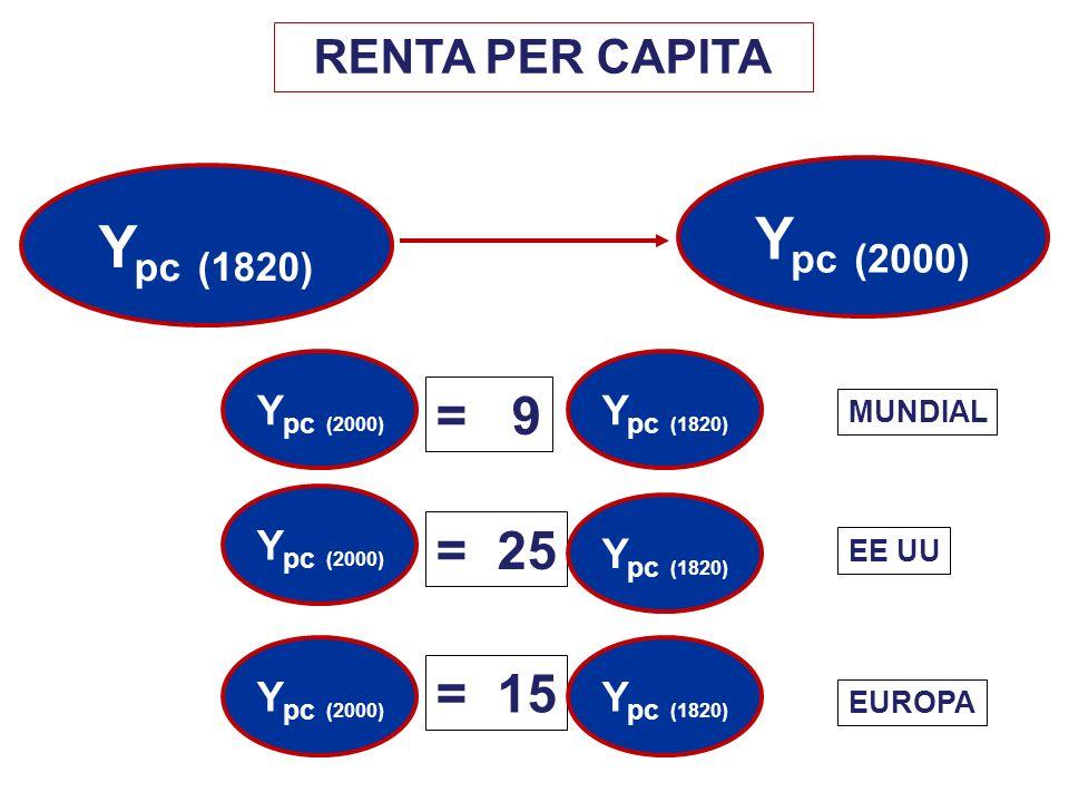 Ypc (2000) Ypc (1820) = 9 = 25 = 15 RENTA PER CAPITA Ypc (2000)