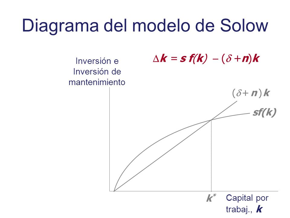 Diagrama del modelo de Solow