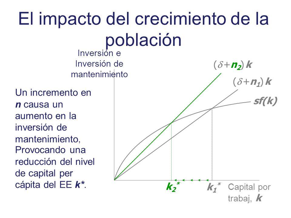 El impacto del crecimiento de la población