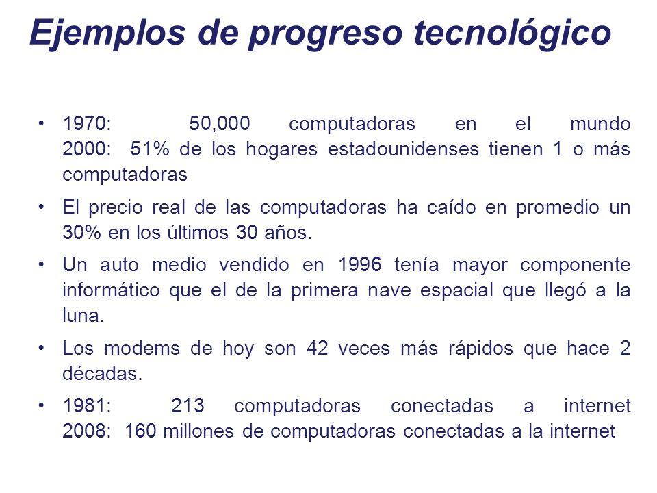Ejemplos de progreso tecnológico