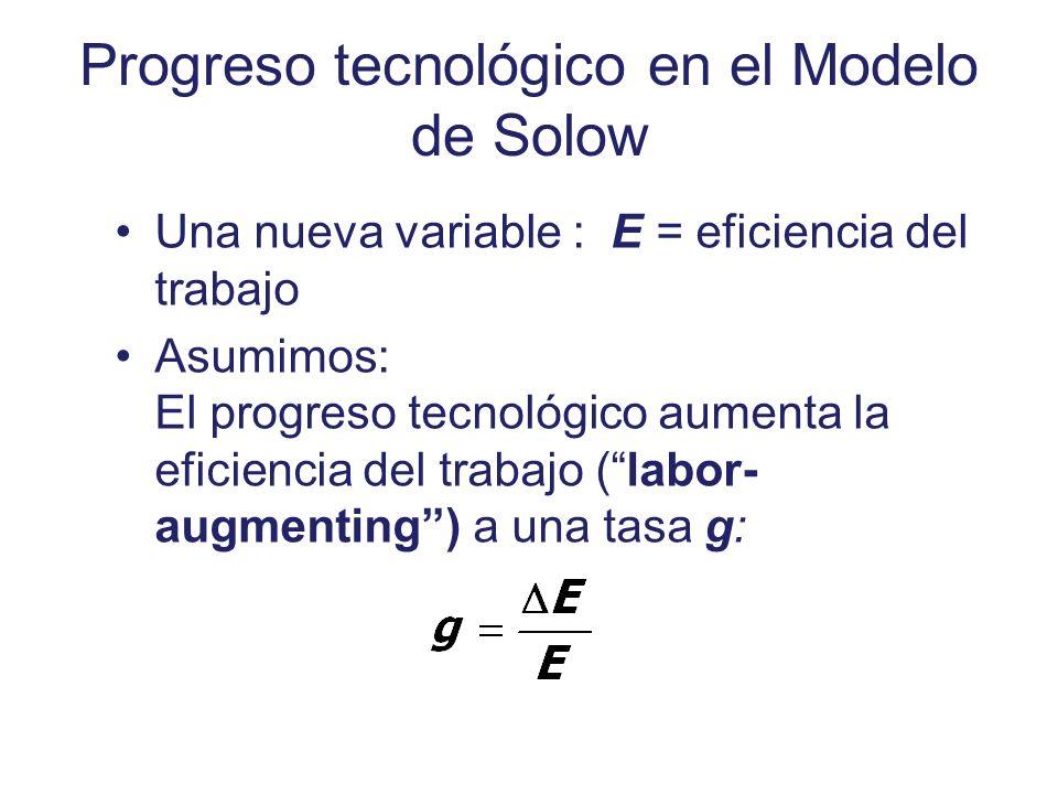 Progreso tecnológico en el Modelo de Solow