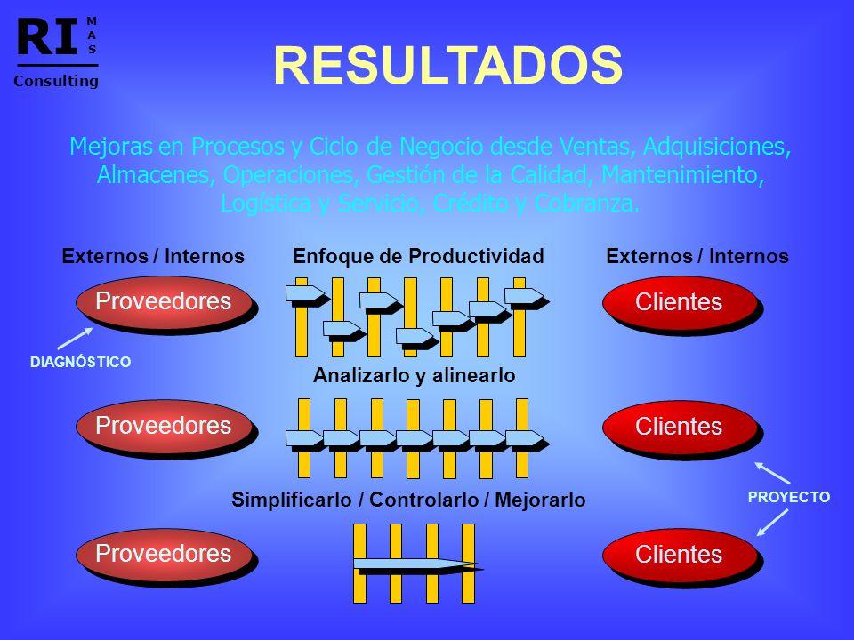 RI M. A. S. Consulting. RESULTADOS.