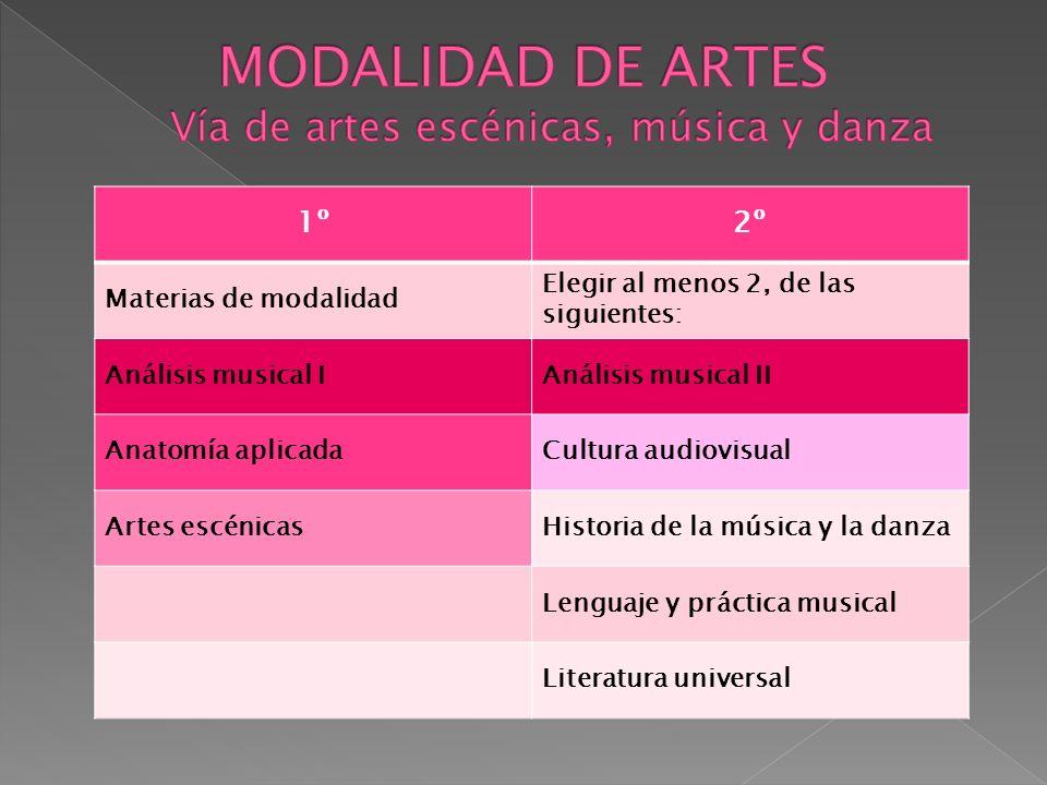 MODALIDAD DE ARTES Vía de artes escénicas, música y danza