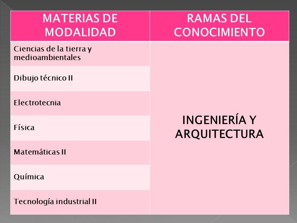 RAMAS DEL CONOCIMIENTO INGENIERÍA Y ARQUITECTURA