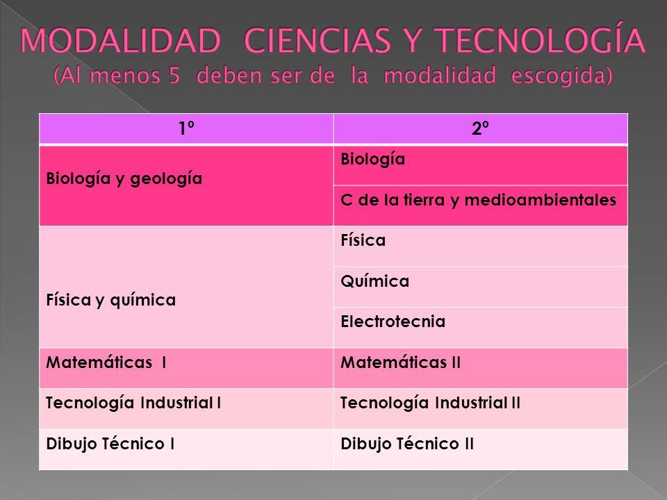 MODALIDAD CIENCIAS Y TECNOLOGÍA (Al menos 5 deben ser de la modalidad escogida)