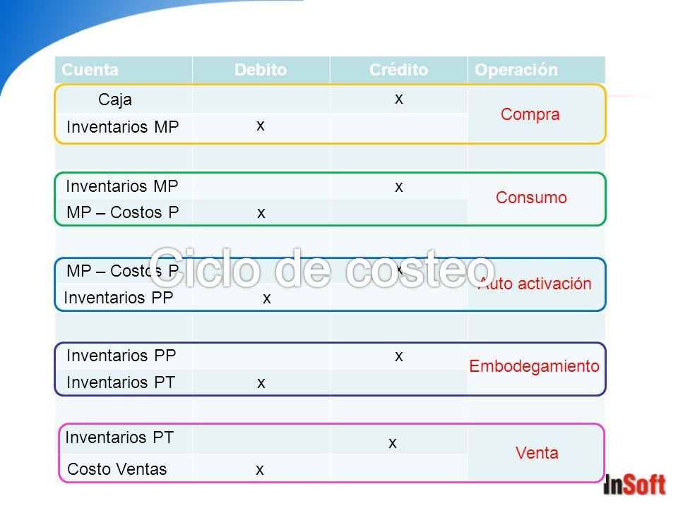 Ciclo de costeo Cuenta Debito Crédito Operación Caja x Compra