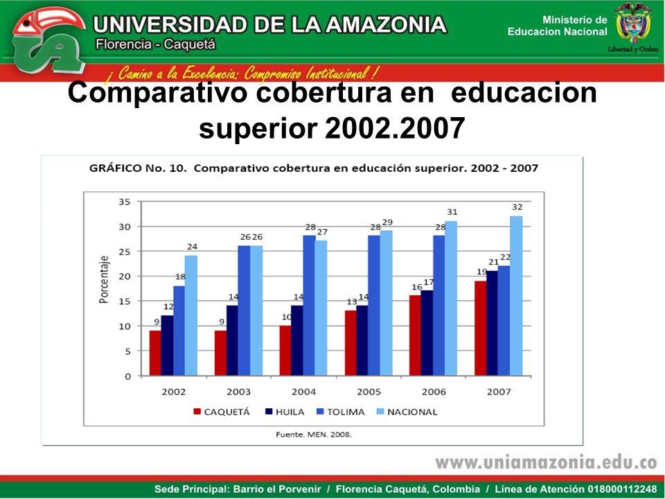 Comparativo cobertura en educacion superior 2002.2007