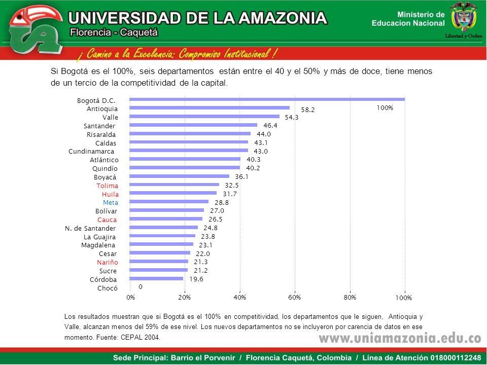 Si Bogotá es el 100%, seis departamentos están entre el 40 y el 50% y más de doce, tiene menos de un tercio de la competitividad de la capital.