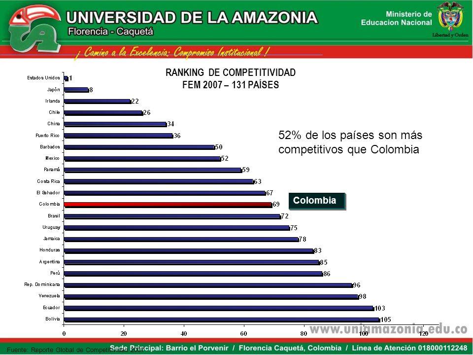 RANKING DE COMPETITIVIDAD FEM 2007 – 131 PAÍSES