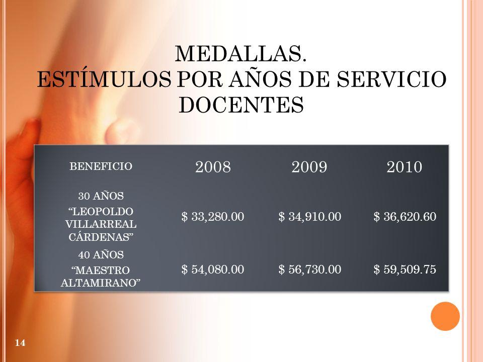 MEDALLAS. ESTÍMULOS POR AÑOS DE SERVICIO DOCENTES