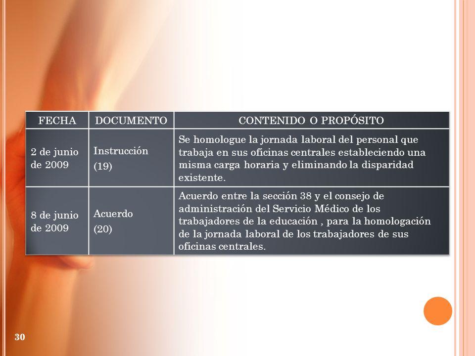 FECHA DOCUMENTO. CONTENIDO O PROPÓSITO. 2 de junio de 2009. Instrucción. (19)