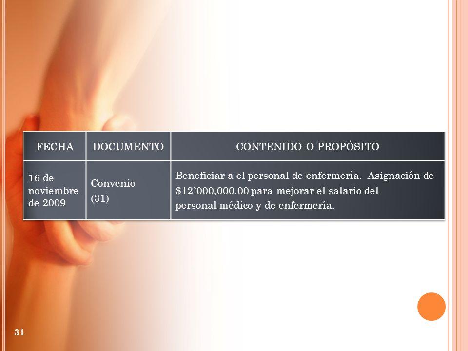 FECHA DOCUMENTO. CONTENIDO O PROPÓSITO. 16 de noviembre de 2009. Convenio. (31) Beneficiar a el personal de enfermería. Asignación de.