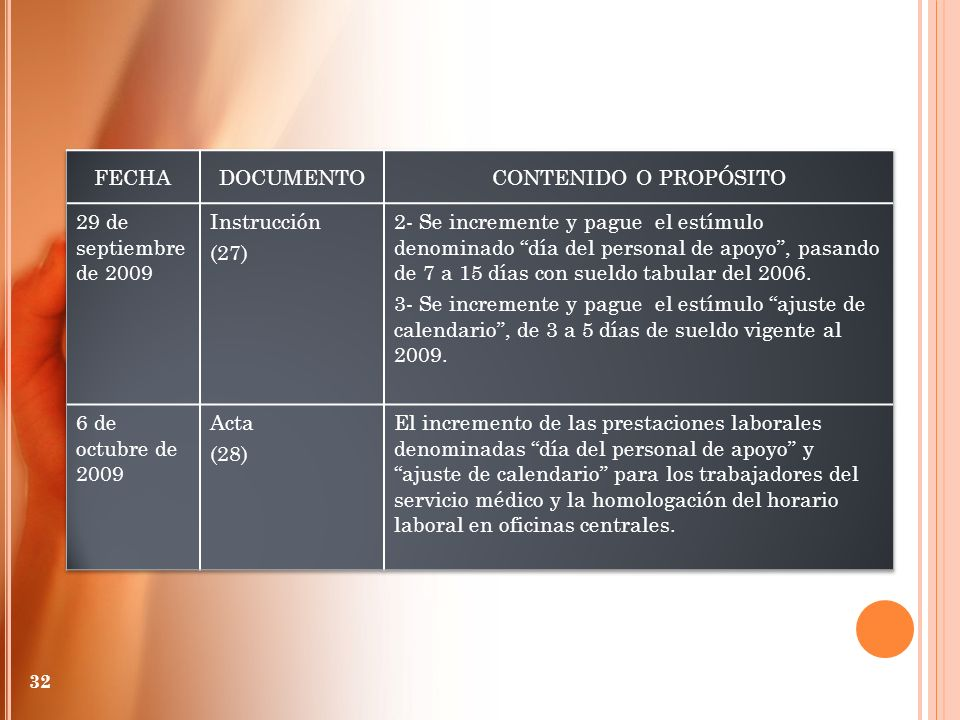 FECHA DOCUMENTO. CONTENIDO O PROPÓSITO. 29 de septiembre de 2009. Instrucción. (27)