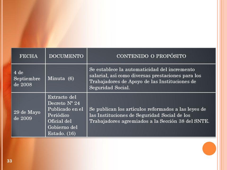 FECHA DOCUMENTO. CONTENIDO O PROPÓSITO. 4 de Septiembre de 2008. Minuta (6)