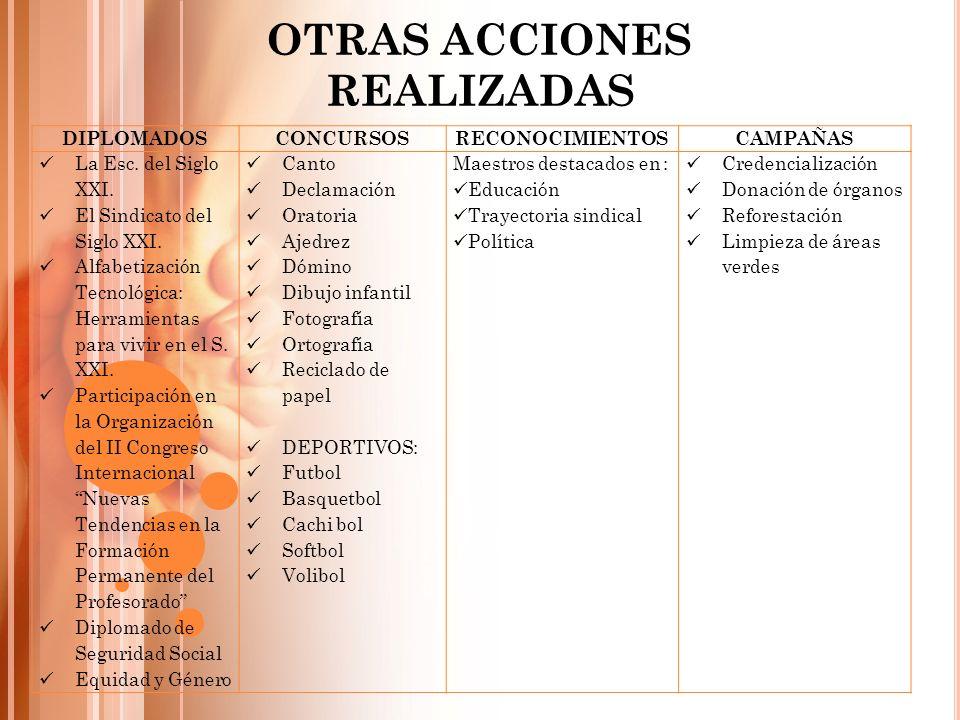 OTRAS ACCIONES REALIZADAS