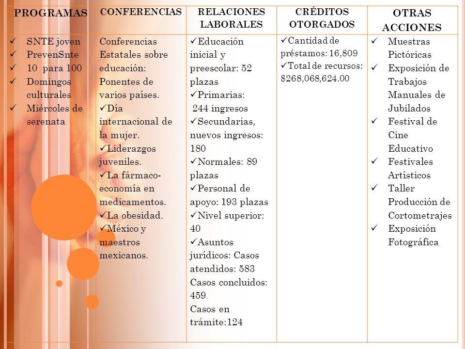 PROGRAMAS OTRAS ACCIONES