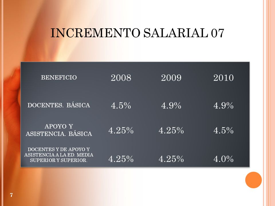 INCREMENTO SALARIAL 07 2008 2009 2010 4.5% 4.9% 4.25% 4.0% BENEFICIO