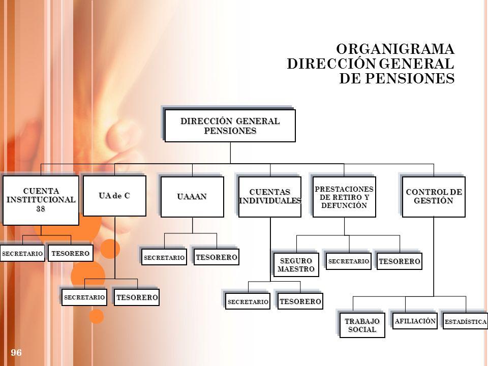 ORGANIGRAMA DIRECCIÓN GENERAL DE PENSIONES