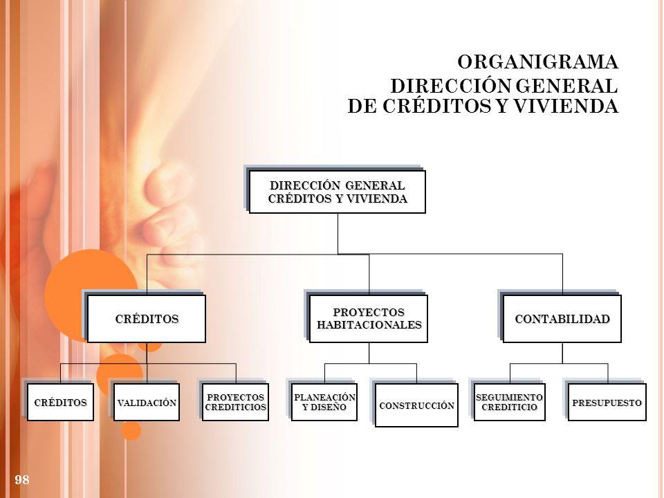 ORGANIGRAMA DIRECCIÓN GENERAL DE CRÉDITOS Y VIVIENDA DIRECCIÓN GENERAL