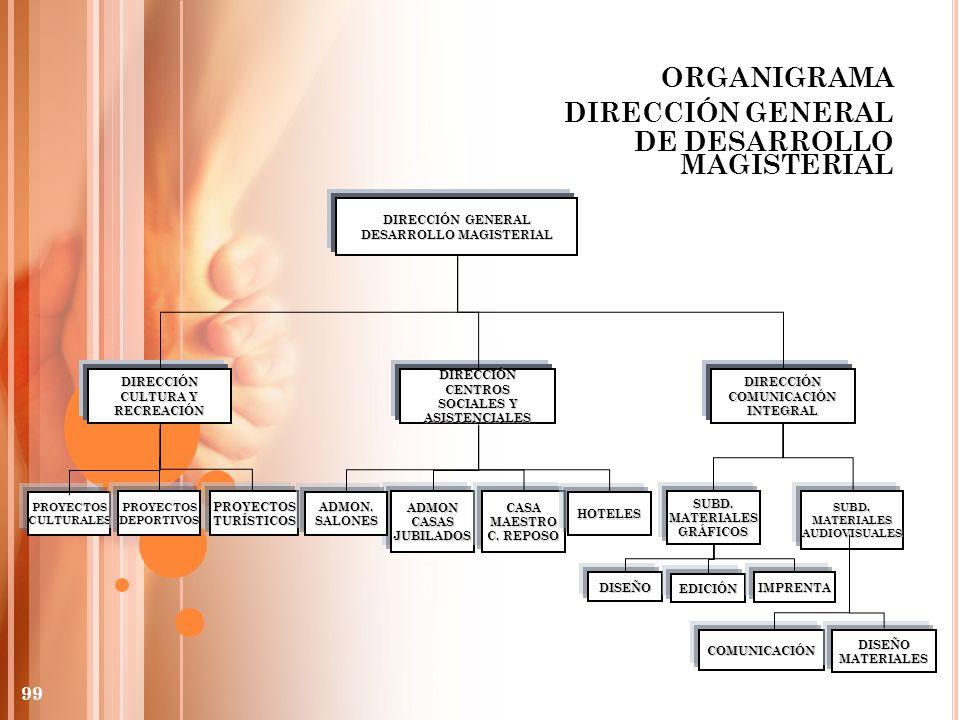 DESARROLLO MAGISTERIAL DIRECCIÓN CENTROS SOCIALES Y ASISTENCIALES