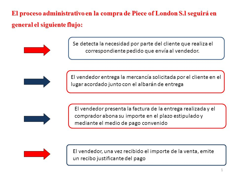 El proceso administrativo en la compra de Piece of London S