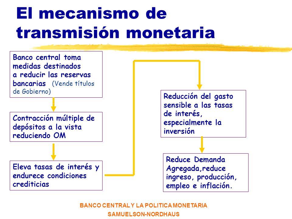 El mecanismo de transmisión monetaria