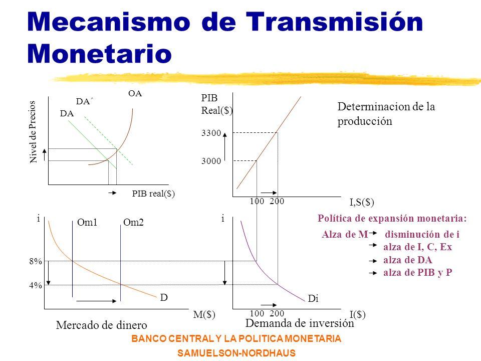 Mecanismo de Transmisión Monetario