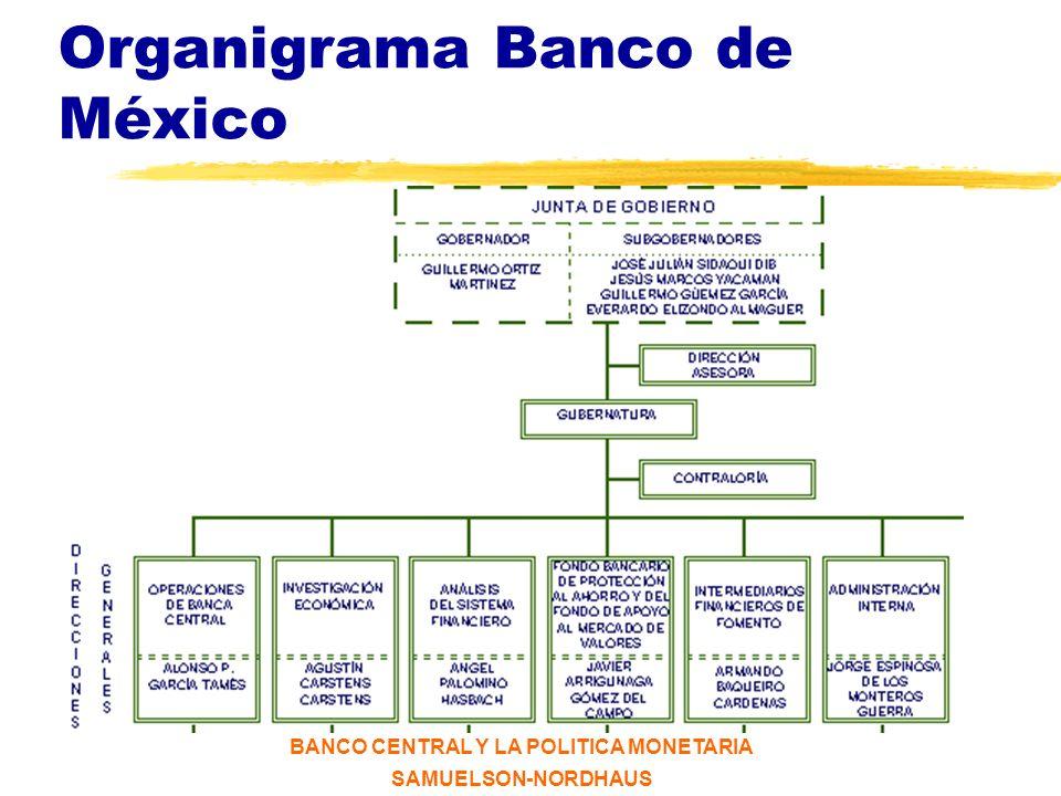 Organigrama Banco de México
