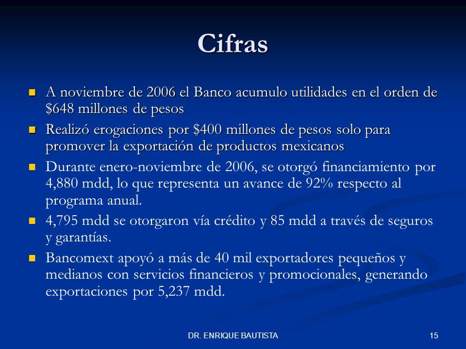 Cifras A noviembre de 2006 el Banco acumulo utilidades en el orden de $648 millones de pesos.