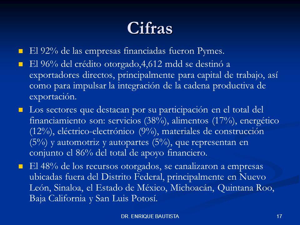 Cifras El 92% de las empresas financiadas fueron Pymes.