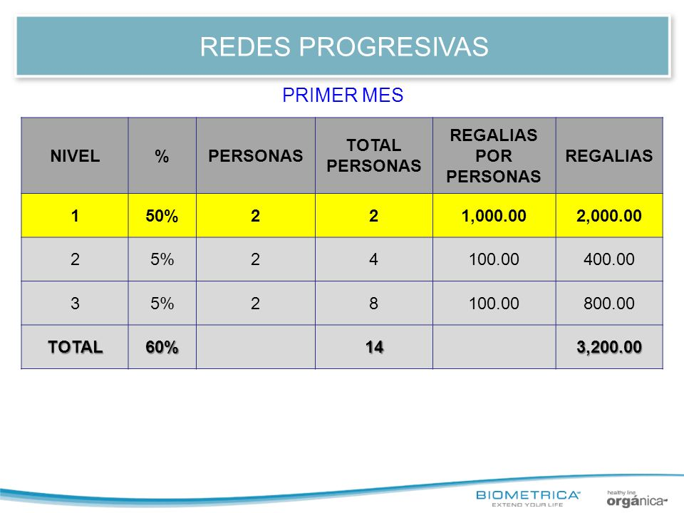 REDES PROGRESIVAS PRIMER MES NIVEL % PERSONAS TOTAL PERSONAS