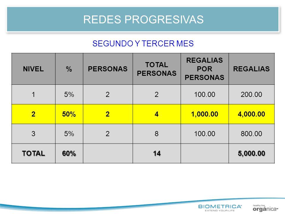 REDES PROGRESIVAS SEGUNDO Y TERCER MES NIVEL % PERSONAS TOTAL PERSONAS