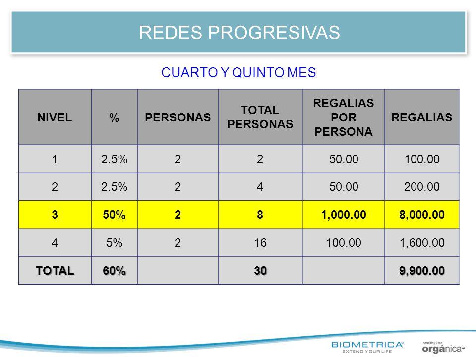REDES PROGRESIVAS CUARTO Y QUINTO MES NIVEL % PERSONAS TOTAL PERSONAS