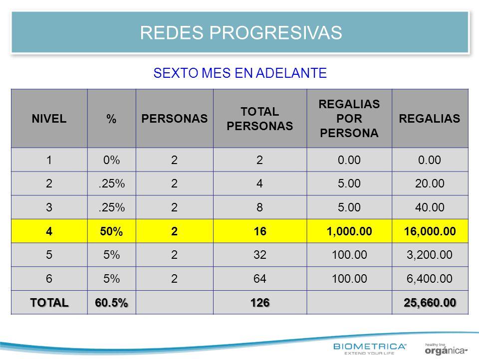 REDES PROGRESIVAS SEXTO MES EN ADELANTE NIVEL % PERSONAS