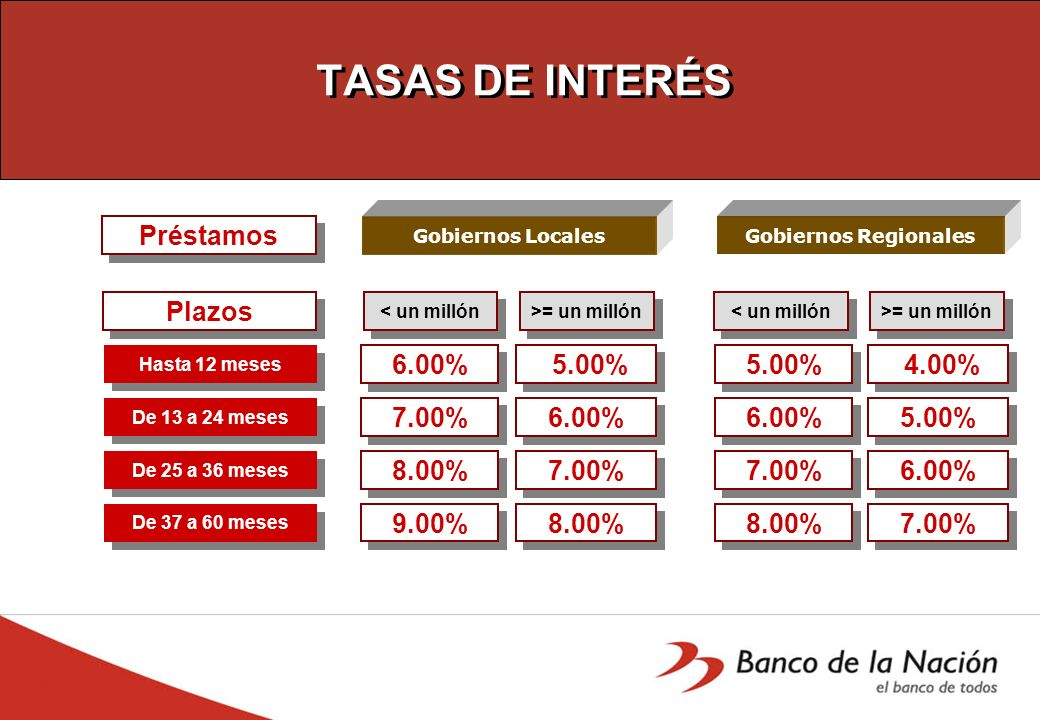 TASAS DE INTERÉS Préstamos Plazos 6.00% 5.00% 5.00% 4.00% 7.00% 6.00%
