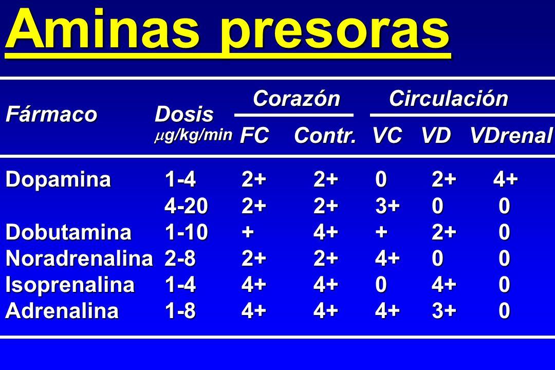 Aminas presoras Corazón Circulación Fármaco Dosis g/kg/min FC Contr.