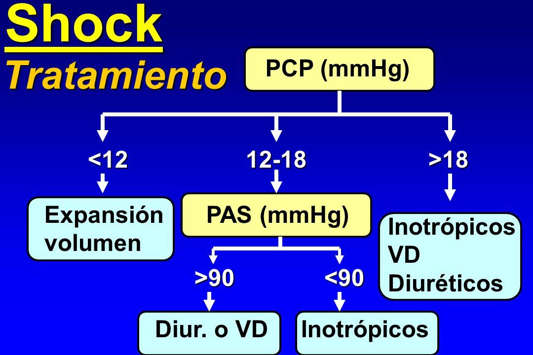Shock Tratamiento PCP (mmHg) <12 12-18 >18 Expansión volumen
