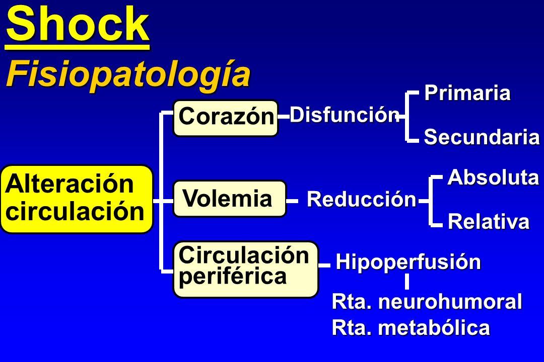 Shock Fisiopatología Alteración circulación Corazón Volemia
