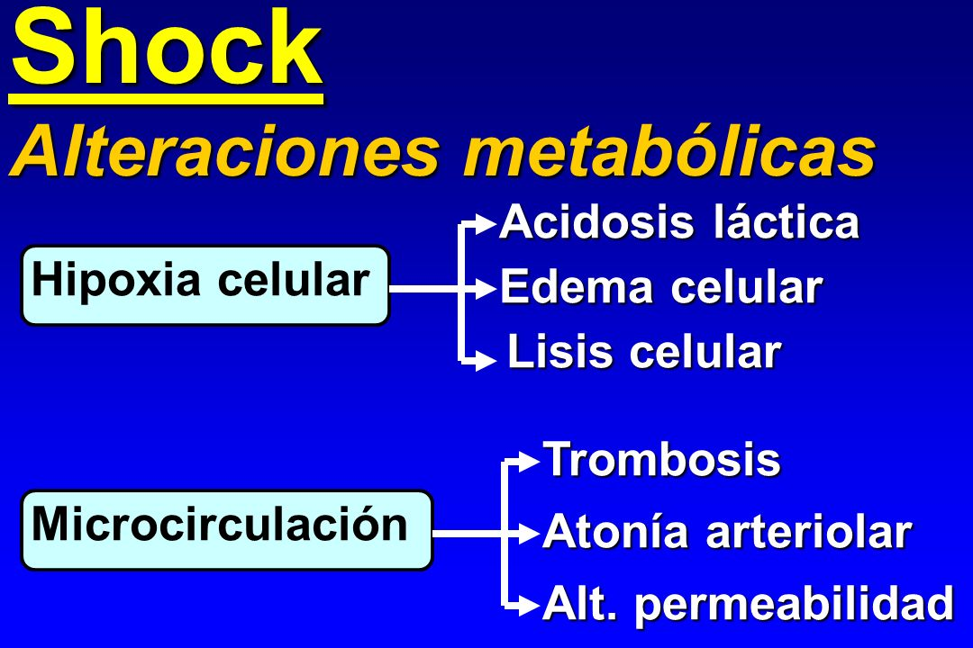Shock Alteraciones metabólicas Acidosis láctica Hipoxia celular