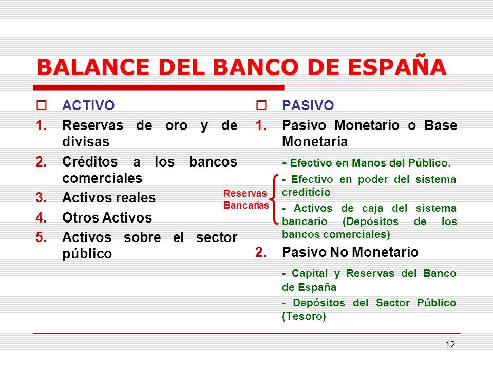 BALANCE DEL BANCO DE ESPAÑA