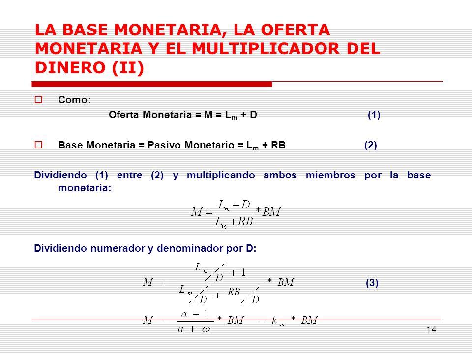 Oferta Monetaria = M = Lm + D (1)