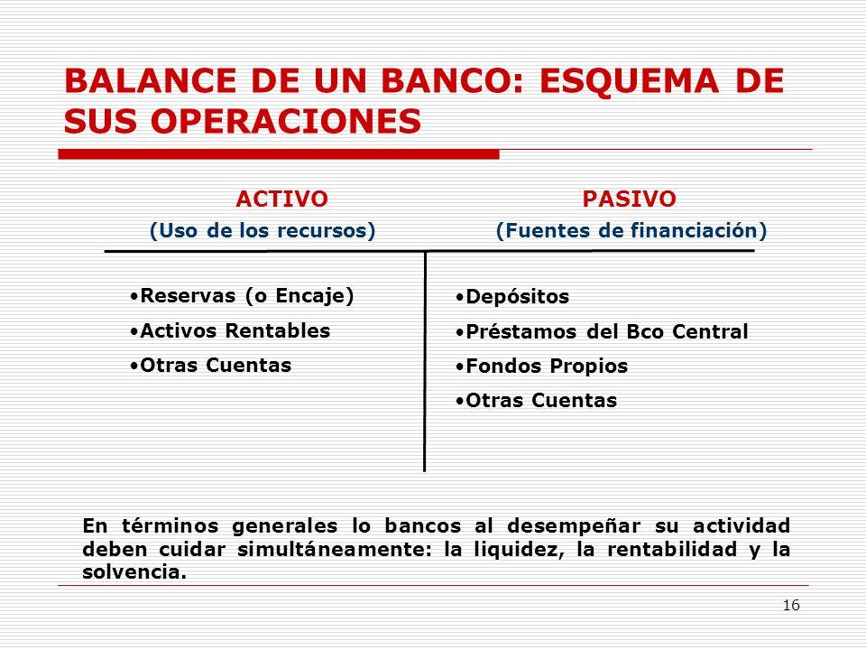 BALANCE DE UN BANCO: ESQUEMA DE SUS OPERACIONES