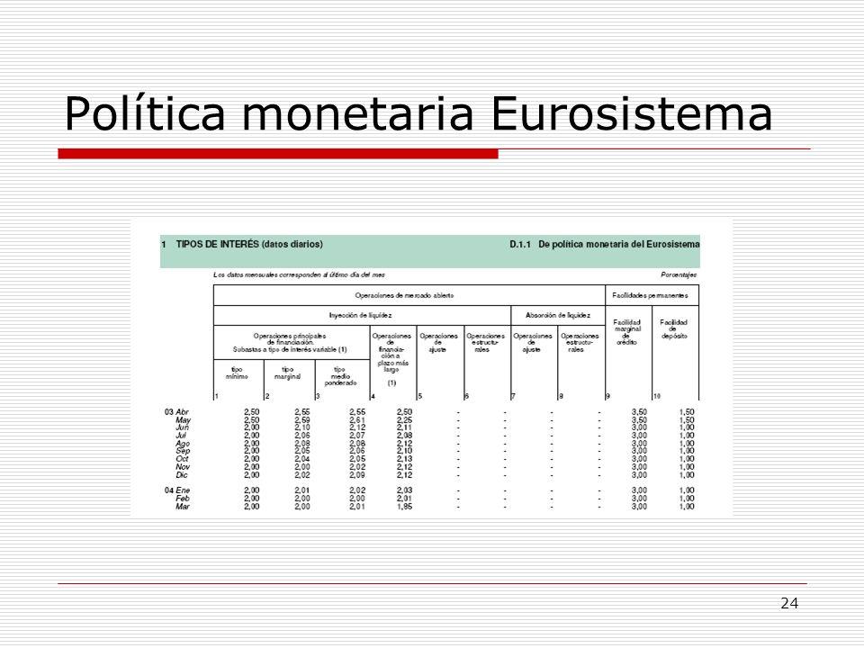 Política monetaria Eurosistema