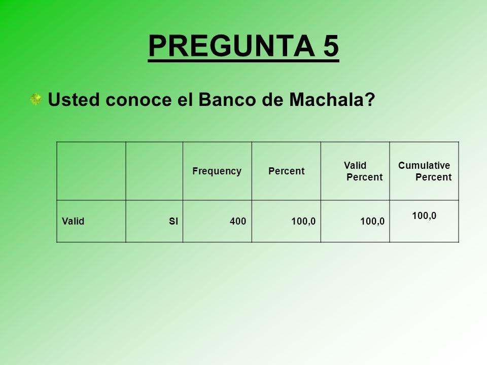 PREGUNTA 5 Usted conoce el Banco de Machala Frequency Percent